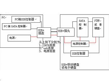 USB PLUS设备原理图