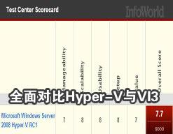 VMware的有力竞争者:对比Hyper-V与VI3