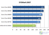 SYSmark 2007性能测试